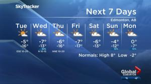 Global Edmonton weather forecast: April 2