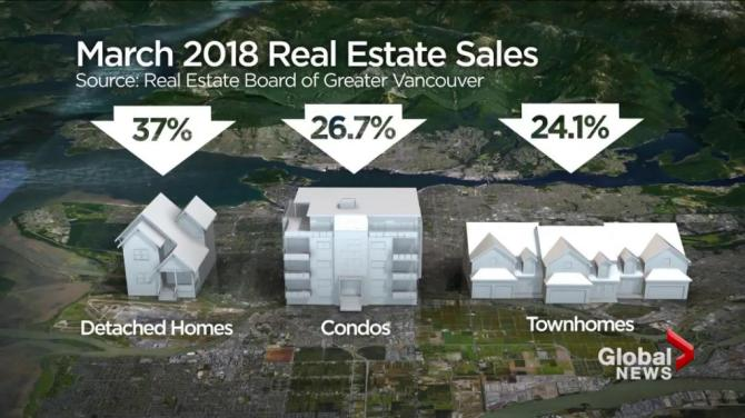 Vancouver home sales fell twice as fast as a bank thought they would after BC NDP's new taxes