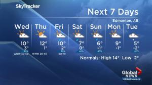 Global Edmonton weather forecast: April 23