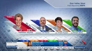 Ontario Election: Kathleen Wynne re-elected in Don Valley West
