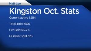 Matt Lee breaks down Kingston's real estate stats for October