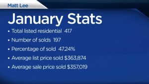 Matt Lee breaks down Kingston real estate stats for January