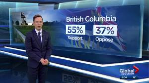 Most Canadians think Trans Mountain pipeline expansion project should be built: poll