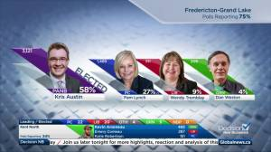 New Brunswick election: Kris Austin elected in Fredericton-Grand Lake