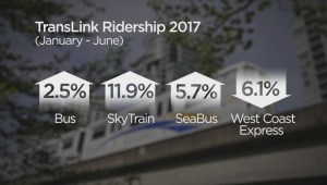 TransLink report cites increased ridership