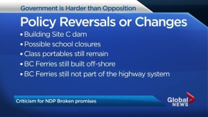 BC NDP government takes heat for failed election promises