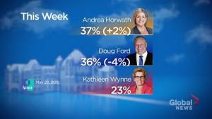 New Ipsos poll puts NDP in slim lead heading toward Ontario election