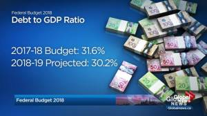Federal Budget 2018: The importance of debt-to-GDP ratio