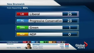 NB Election: Race is coming down to the wire