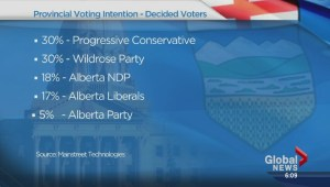 PC and Wildrose tied for support among voters: Poll
