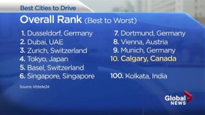 Calgary ranks high on list of best places in the world to drive