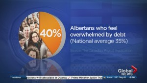 Albertans are burdened by debt despite feeling hopeful