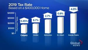 Despite tax hike for homeowners, Calgary has one of the lowest rates in Alberta