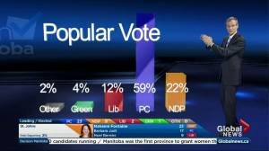 PCs leading popular vote, a historic high for party in Manitoba