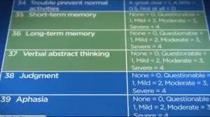 Canadian researchers development new dementia questionnaire