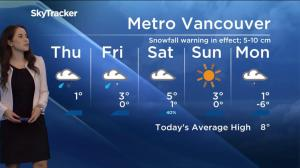 Morning weather: Thursday, February 14th