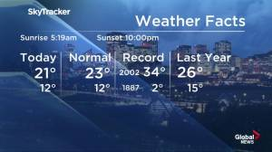 Early morning weather forecast: July 11