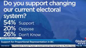 Poll finds most British Columbians support proportional representation
