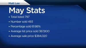 Matt Lee recaps Kingston's real estate market stats for May