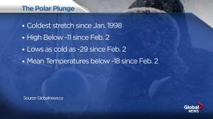 Calgary in longest stretch of cold weather in over 20 years