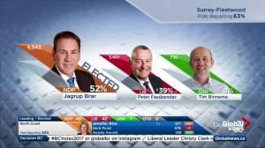 BC Election: Jagrup Brar takes Surrey-Fleetwood