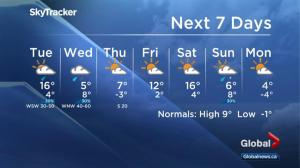 Global Edmonton weather forecast: Oct 23