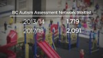 Thousands of B.C. children waiting for autism assessment