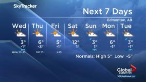 Edmonton weather forecast: March 26