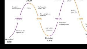 Psychology behind housing market trends