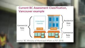Metro Vancouver small business hurt by sky high taxes