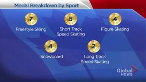 Team Canada has most successful Winter Games ever in Pyeongchang