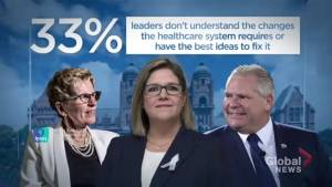 Poll shows 1/3 of Ontarians feel no leader understands changes needed in healthcare
