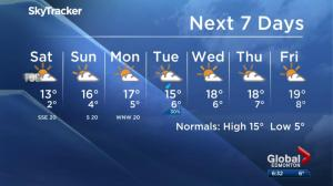 Edmonton weather forecast: Sept. 22