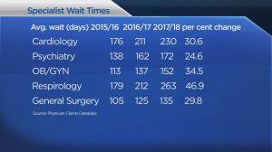 Sask. specialist wait times up 29 per cent since 2015