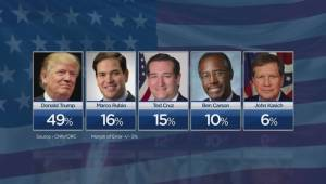 Donald Trump could secure Republican nomination with strong Super Tuesday performance