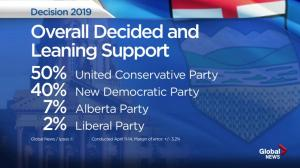 New poll suggests UCP holding lead