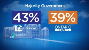 Growing number of Ontarians want a majority government: Ipsos poll
