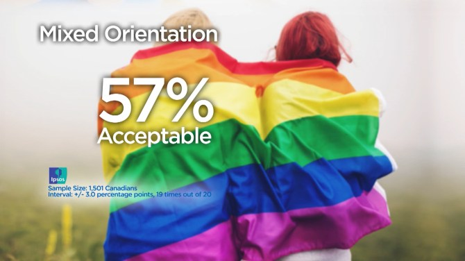 Mixed orientation dating