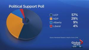 Poll suggests UCP would win majority if Alberta held election today (01:51)