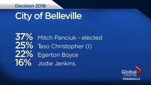 Ontario Municipal Election: Results from Belleville and Brockville