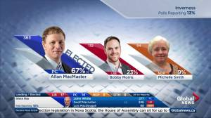 Nova Scotia election: Allan MacMaster re-elected in Inverness (00:23)