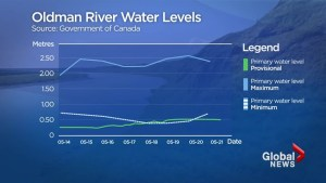 Oldman River water levels below average