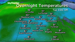 Saskatoon weather outlook: from hottest to coolest days of summer