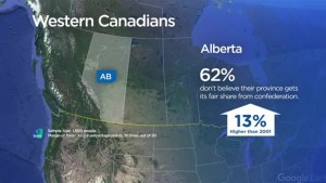 62 per cent of Alberta feel they're not getting enough from confederation