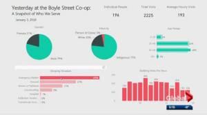 Inner-city organization tracks visits in groundbreaking open data project