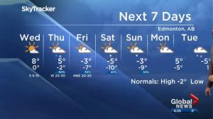 Global Edmonton weather forecast: Nov. 20