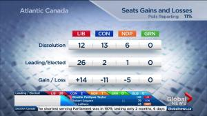 Federal Election 2015: Early gains and losses