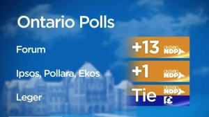 Ontario NDP surge in recent polls