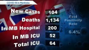 Manitoba COVID-19 numbers – June 24 (00:28)