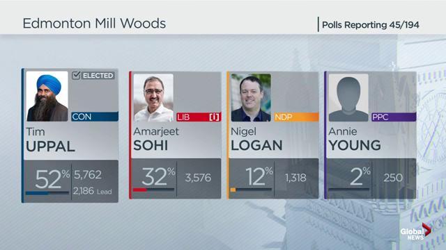 Conservative Tim Uppal wins Edmonton Mill Woods seat, booting Liberal Amarjeet Sohi